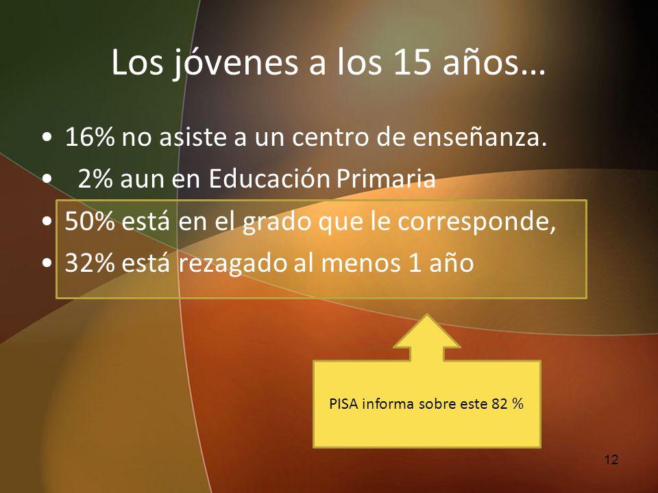 Los jóvenes a los 15 años… 16% no asiste a un centro de enseñanza. 2% aun en Educación Primaria 50% está en el grado que le corresponde, 32% está reza