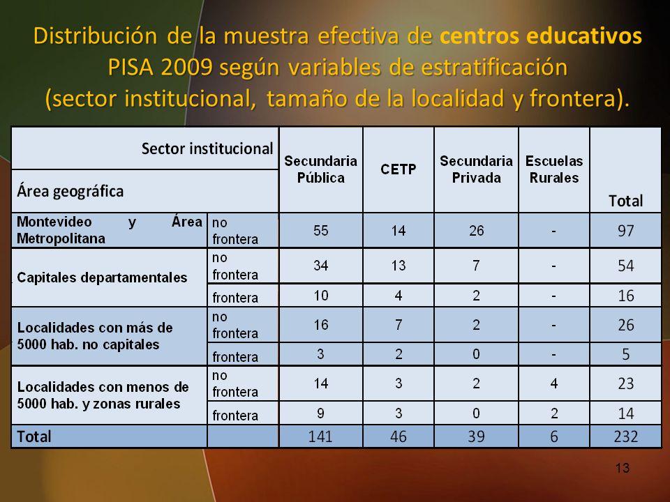 13 Distribución de la muestra efectiva de PISA 2009 según variables de estratificación Distribución de la muestra efectiva de centros educativos PISA