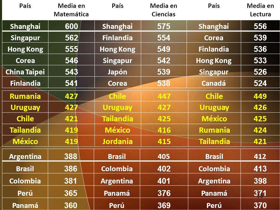 Argentina 388 Brasil405Brasil412 Brasil 386 Colombia 402 Colombia 413 Colombia 381 Argentina 401 Argentina 398 Perú 365 Panamá 376 Panamá 371 Panamá 3