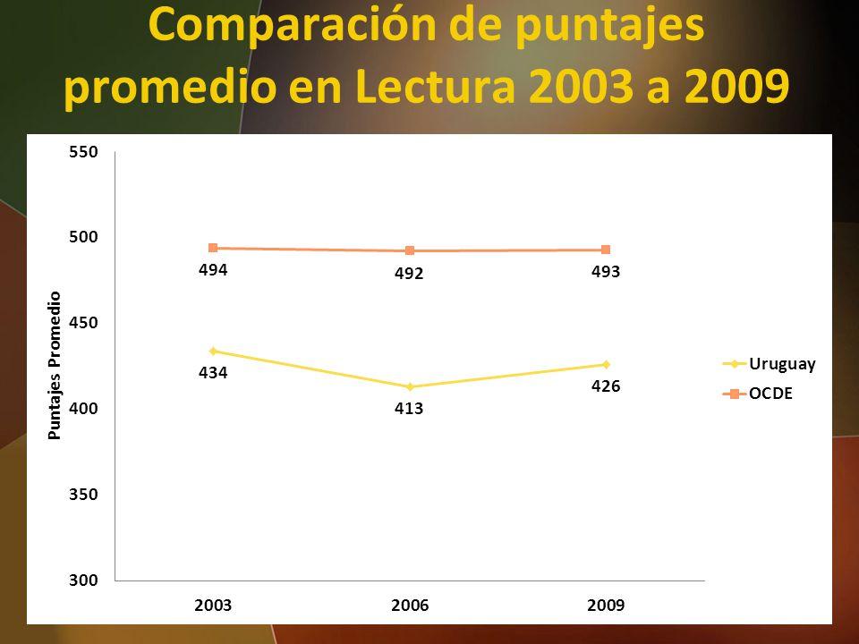 Comparación de puntajes promedio en Lectura 2003 a 2009 36