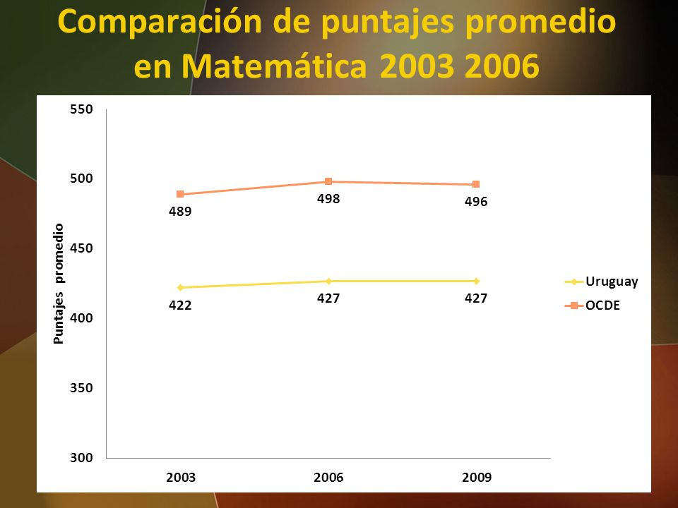 Comparación de puntajes promedio en Matemática 2003 2006 37