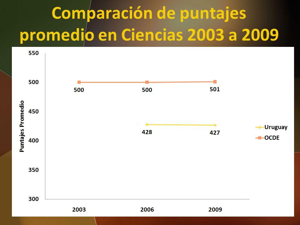 Comparación de puntajes promedio en Ciencias 2003 a 2009 38