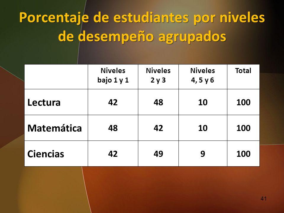 Porcentaje de estudiantes por niveles de desempeño agrupados Niveles bajo 1 y 1 Niveles 2 y 3 Niveles 4, 5 y 6 Total Lectura 424810100 Matemática 4842