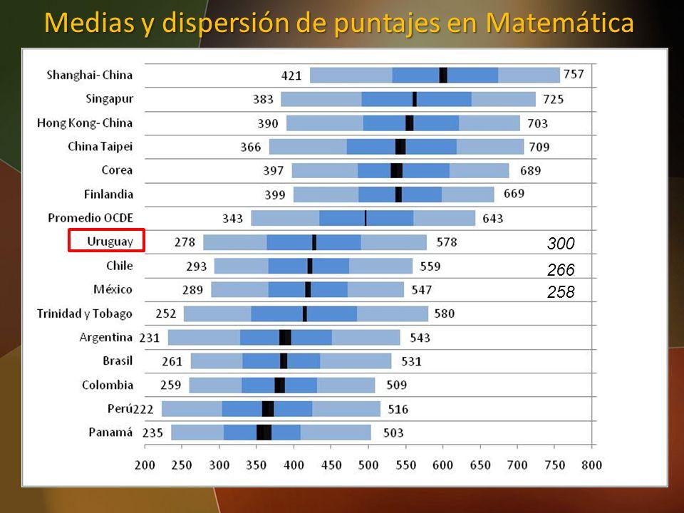 45 Medias y dispersión de puntajes en Matemática 300 266 258