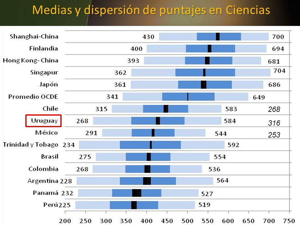 46 Medias y dispersión de puntajes en Ciencias 316 253 268