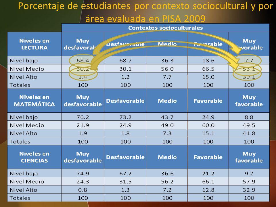 Porcentaje de estudiantes por contexto sociocultural y por área evaluada en PISA 2009 48