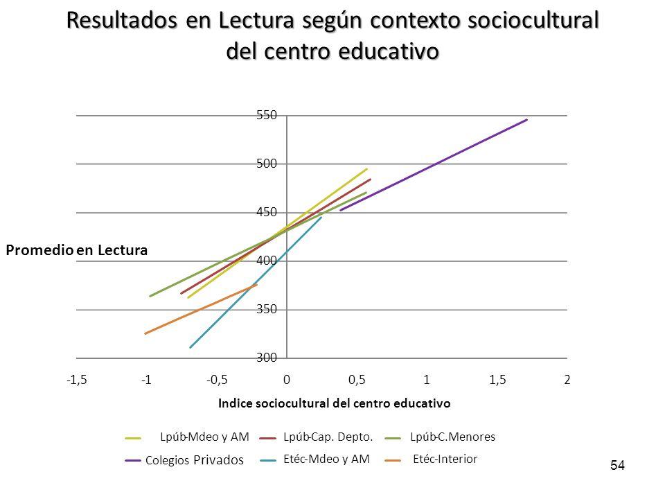 300 350 400 450 500 550 -1,5-1-0,50 11,52 Promedio en Lectura Indice sociocultural del centro educativo Lpúb-Mdeo y AMLpúb-Cap. Depto.Lpúb-C.Menores C