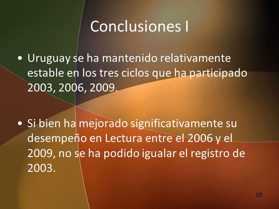 Conclusiones I Uruguay se ha mantenido relativamente estable en los tres ciclos que ha participado 2003, 2006, 2009. Si bien ha mejorado significativa