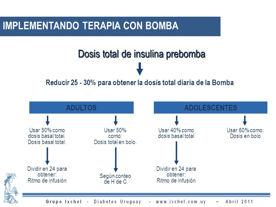 IMPLEMENTANDO TERAPIA CON BOMBA Dosis total de insulina prebomba Reducir 25 - 30% para obtener la dosis total diaria de la Bomba ADULTOSADOLESCENTES Usar 50% como dosis basal total.