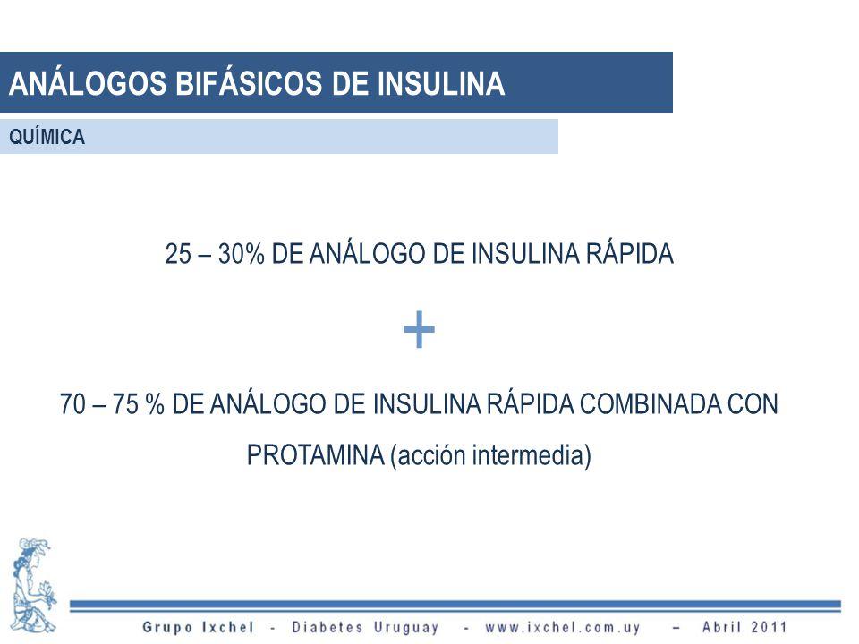 25 – 30% DE ANÁLOGO DE INSULINA RÁPIDA + 70 – 75 % DE ANÁLOGO DE INSULINA RÁPIDA COMBINADA CON PROTAMINA (acción intermedia) ANÁLOGOS BIFÁSICOS DE INSULINA QUÍMICA