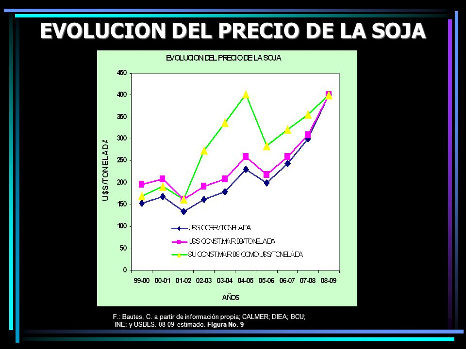 EVOLUCION DEL PRECIO DE LA SOJA F.: Bautes, C. a partir de información propia; CALMER; DIEA; BCU; INE; y USBLS. 08-09 estimado. Figura No. 9