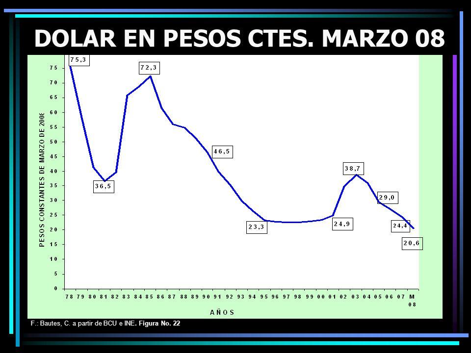 F.: Bautes, C. a partir de BCU e INE. Figura No. 22 DOLAR EN PESOS CTES. MARZO 08