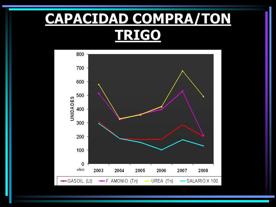 CAPACIDAD COMPRA/TON TRIGO