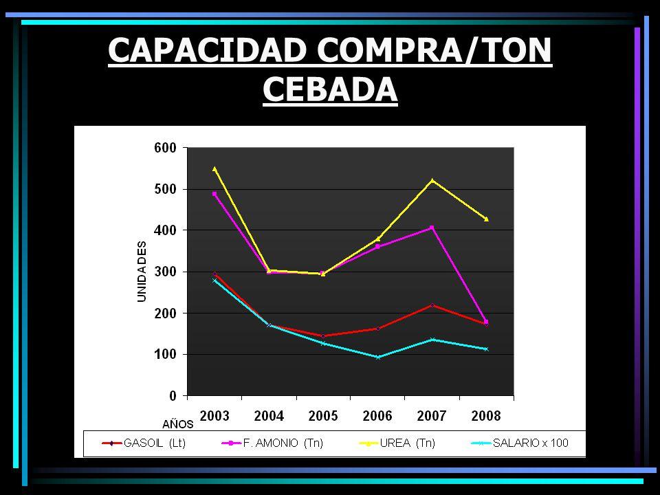 CAPACIDAD COMPRA/TON CEBADA