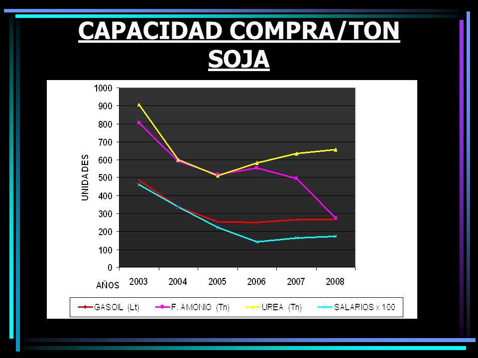 CAPACIDAD COMPRA/TON SOJA