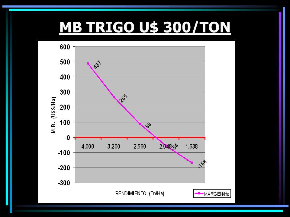 MB TRIGO U$ 300/TON