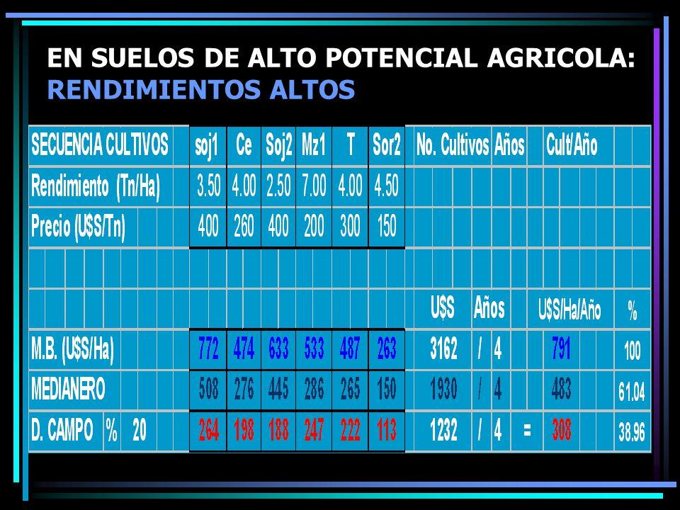 EN SUELOS DE ALTO POTENCIAL AGRICOLA: RENDIMIENTOS ALTOS