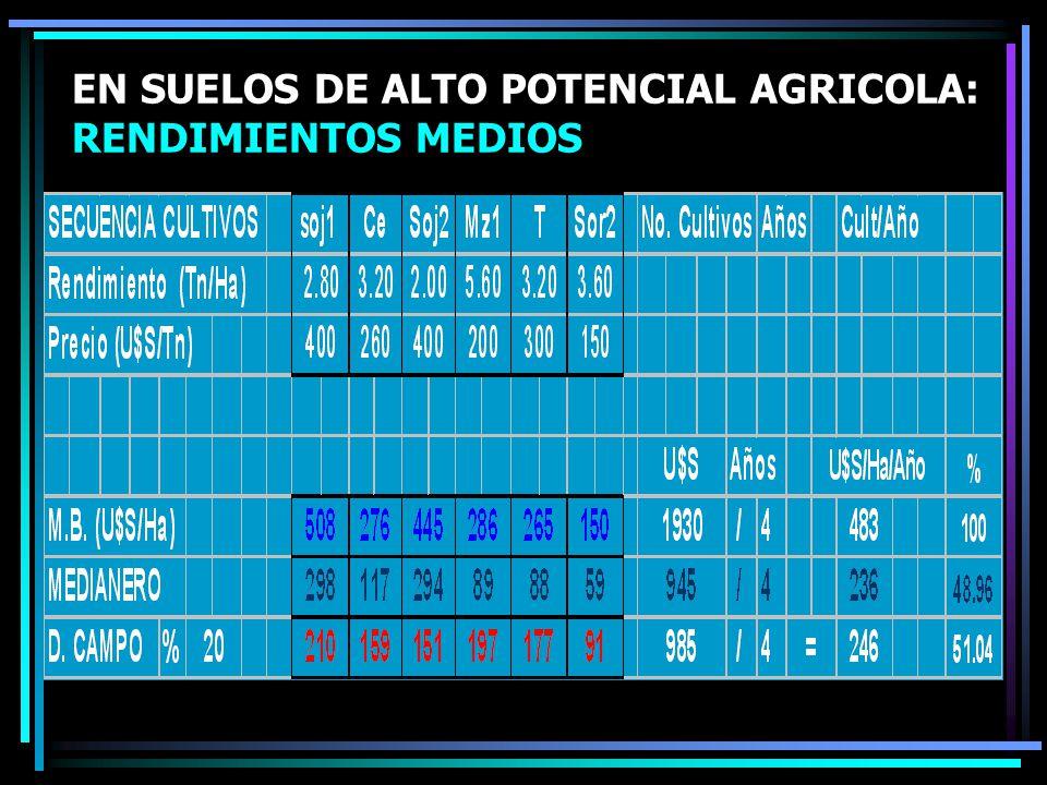 EN SUELOS DE ALTO POTENCIAL AGRICOLA: RENDIMIENTOS MEDIOS