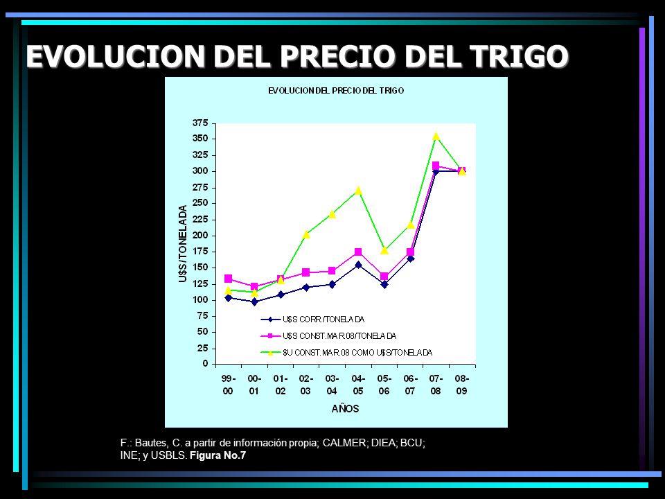 EVOLUCION DEL PRECIO DEL TRIGO F.: Bautes, C. a partir de información propia; CALMER; DIEA; BCU; INE; y USBLS. Figura No.7