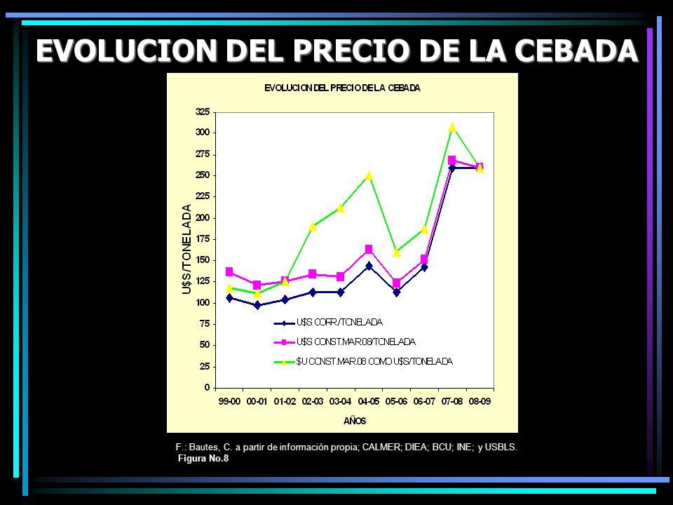 EVOLUCION DEL PRECIO DE LA CEBADA F.: Bautes, C. a partir de información propia; CALMER; DIEA; BCU; INE; y USBLS. Figura No.8