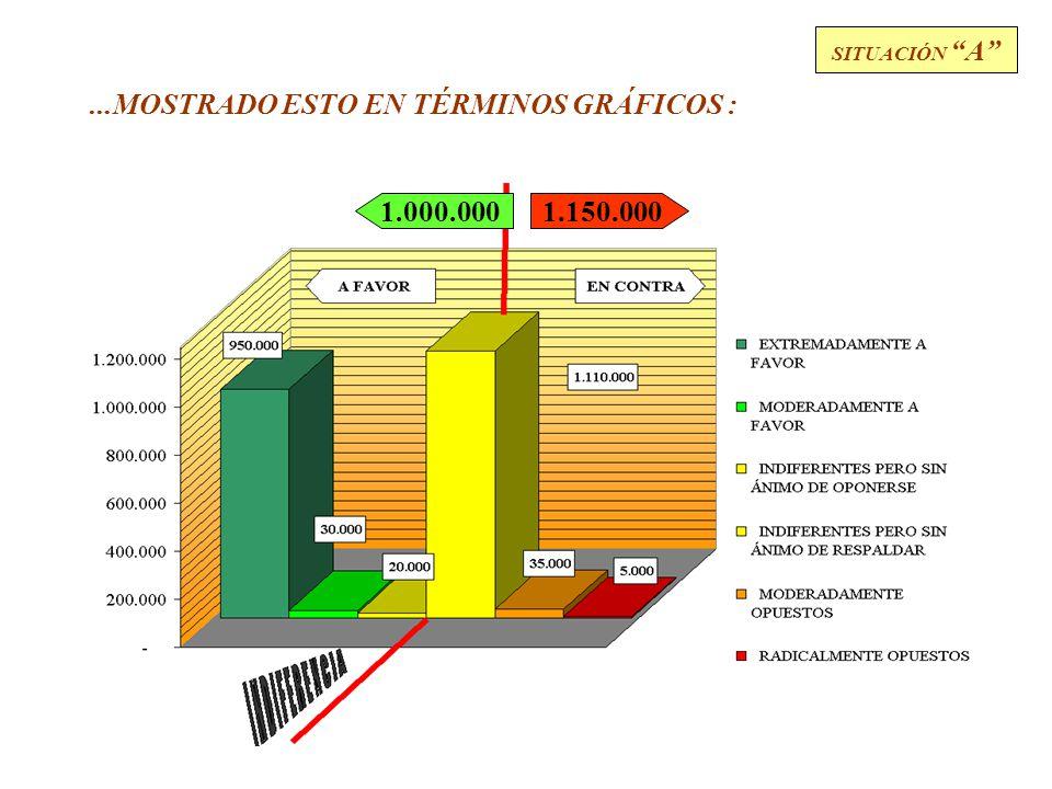 26 PERSONAS RADICALMENTE A FAVOR PERSONAS MODERADAMENTE A FAVOR PERSONAS A FAVOR, AUNQUE BÁSICAMENTE INDIFERENTES TOTAL DE VOTANTES A FAVOR 1.000.000 950.000 30.000 20.000 TOTAL DE VOTANTES EN CONTRA 1.150.000 1.110.000 35.000 5.000 SITUACIÓN A PERSONAS OPOSITORAS, AUNQUE BÁSICAMENTE INDIFERENTES PERSONAS MODERADAMENTE OPOSITORAS PERSONAS RADICALMENTE OPOSITORAS