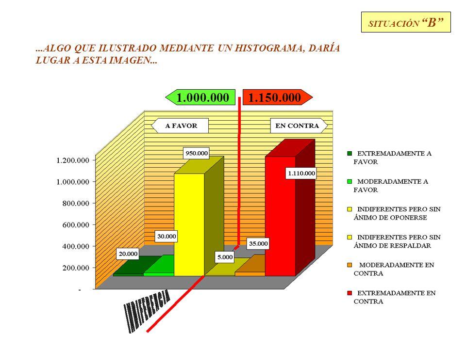 34 PERSONAS RADICALMENTE A FAVOR PERSONAS MODERADAMENTE A FAVOR PERSONAS A FAVOR, AUNQUE BÁSICAMENTE INDIFERENTES TOTAL DE VOTANTES A FAVOR 1.000.000 20.000 30.000 950.000 TOTAL DE VOTANTES EN CONTRA 1.150.000 5.000 35.000 1.110.000 SITUACIÓN B PERSONAS OPOSITORAS, AUNQUE BÁSICAMENTE INDIFERENTES PERSONAS MODERADAMENTE OPOSITORAS PERSONAS RADICALMENTE OPOSITORAS