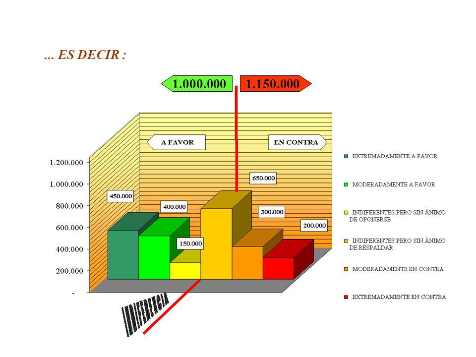 62 LA IMAGEN QUE SIGUE -COMO SE RECORDARÁ- MUESTRA EL AGRUPAMIENTO DE LOS VOTANTES EN FUNCIÓN DE SUS RESPECTIVAS DETERMINACIONES CON RELACIÓN A LA MOCIÓN PRESENTADA...