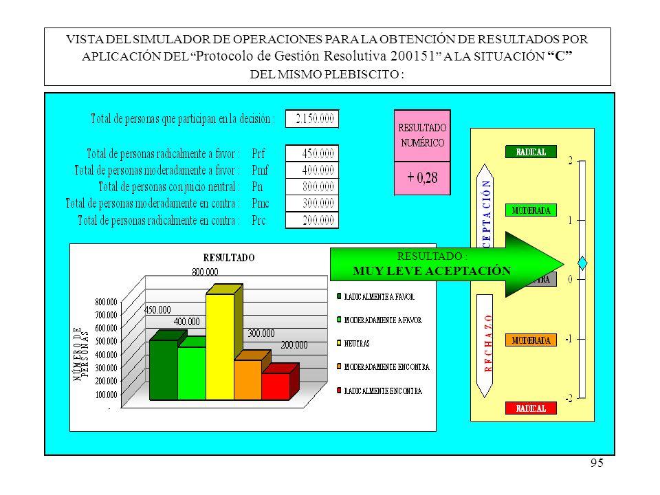 94...ESTE GUARISMO (+ 0,28) ESTARÍA EVIDENCIANDO QUE LA MOCIÓN PROPUESTA EN LUGAR DE RECHAZARSE DEBERÍA SER APROBADA EN ARAS DE UNA DESEABLE CONCORDIA, POR CUANTO EXISTIRÍA UNA LEVE PREDISPOSICIÓN GLOBAL FAVORABLE A ELLA......