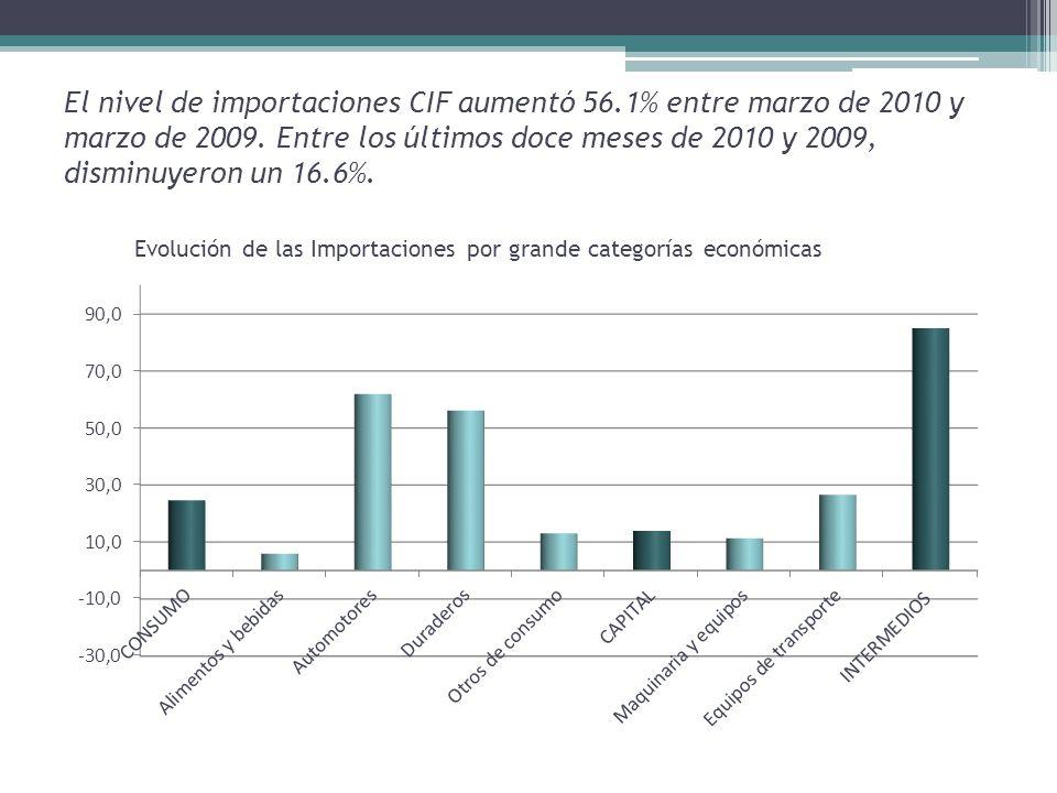 El nivel de importaciones CIF aumentó 56.1% entre marzo de 2010 y marzo de 2009.