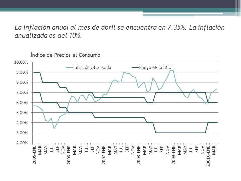 La inflación anual al mes de abril se encuentra en 7.35%.