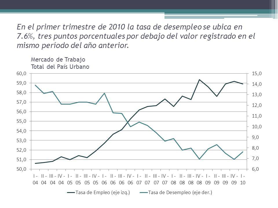 En el primer trimestre de 2010 la tasa de desempleo se ubica en 7.6%, tres puntos porcentuales por debajo del valor registrado en el mismo período del año anterior.