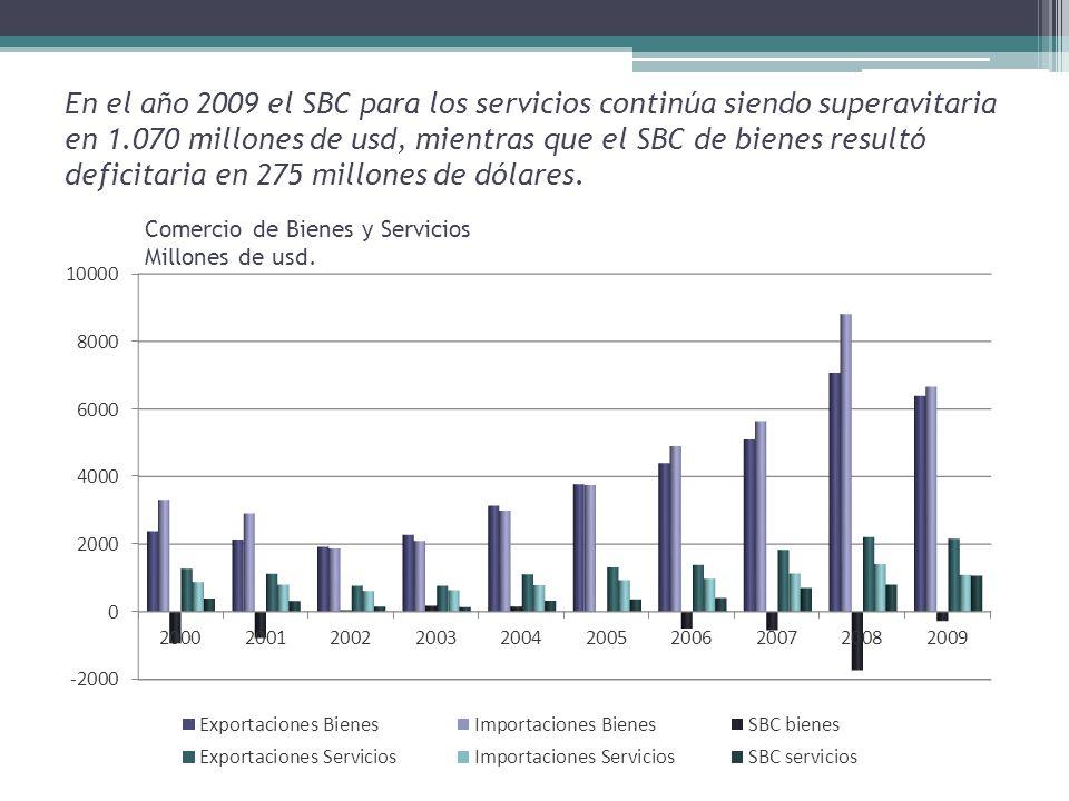 En el año 2009 el SBC para los servicios continúa siendo superavitaria en 1.070 millones de usd, mientras que el SBC de bienes resultó deficitaria en 275 millones de dólares.