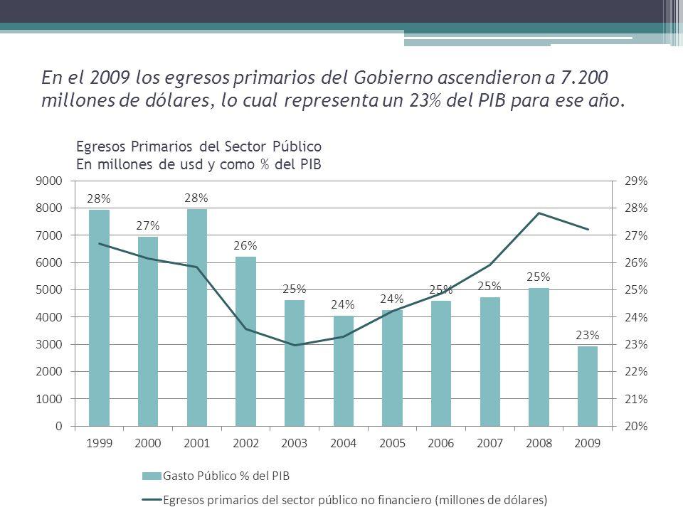 En el 2009 los egresos primarios del Gobierno ascendieron a 7.200 millones de dólares, lo cual representa un 23% del PIB para ese año.