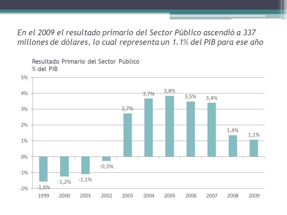 En el 2009 el resultado primario del Sector Público ascendió a 337 millones de dólares, lo cual representa un 1.1% del PIB para ese año Resultado Primario del Sector Público % del PIB