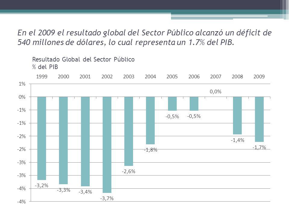 En el 2009 el resultado global del Sector Público alcanzó un déficit de 540 millones de dólares, lo cual representa un 1.7% del PIB.