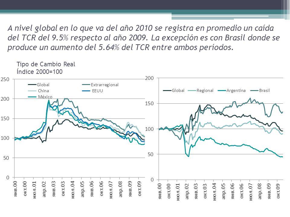 A nivel global en lo que va del año 2010 se registra en promedio un caída del TCR del 9.5% respecto al año 2009.
