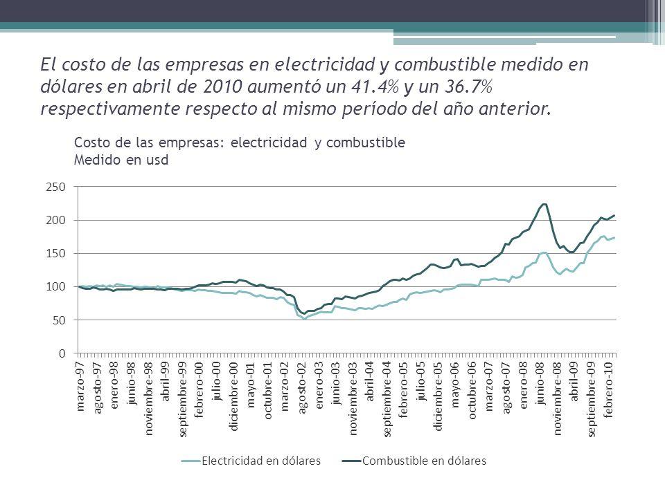 El costo de las empresas en electricidad y combustible medido en dólares en abril de 2010 aumentó un 41.4% y un 36.7% respectivamente respecto al mismo período del año anterior.