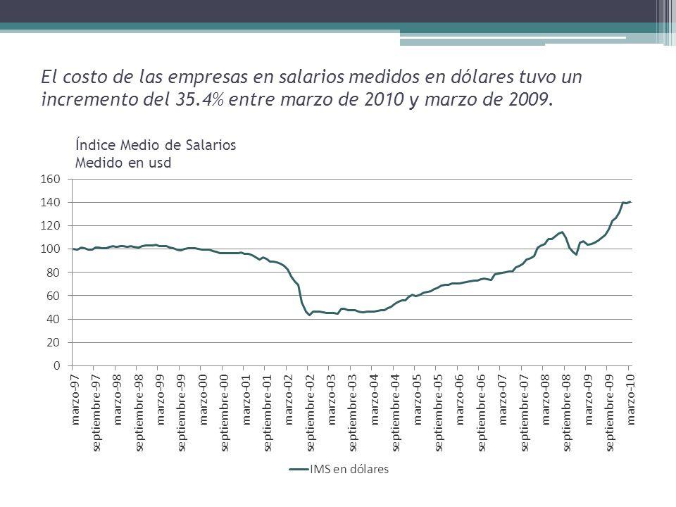 El costo de las empresas en salarios medidos en dólares tuvo un incremento del 35.4% entre marzo de 2010 y marzo de 2009.