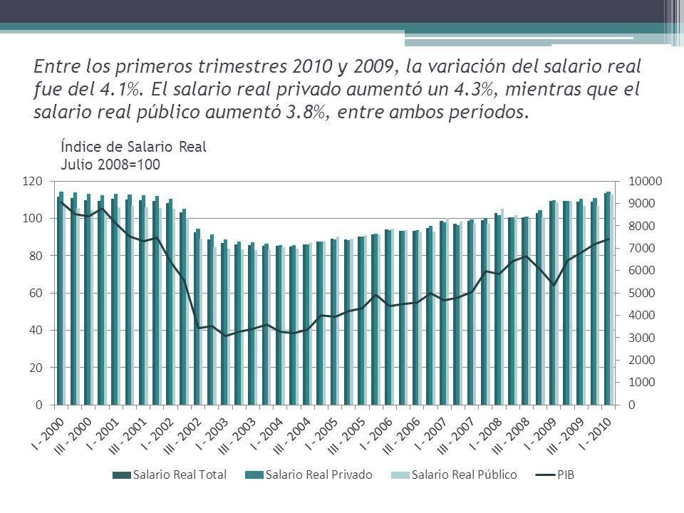 Entre los primeros trimestres 2010 y 2009, la variación del salario real fue del 4.1%.