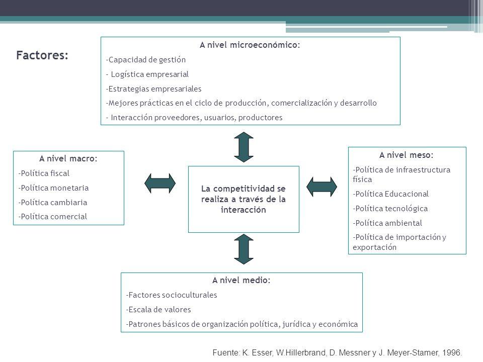 A nivel microeconómico: -Capacidad de gestión - Logística empresarial -Estrategias empresariales -Mejores prácticas en el ciclo de producción, comercialización y desarrollo - Interacción proveedores, usuarios, productores A nivel macro: -Política fiscal -Política monetaria -Política cambiaria -Política comercial A nivel medio: -Factores socioculturales -Escala de valores -Patrones básicos de organización política, jurídica y económica A nivel meso: -Política de infraestructura física -Política Educacional -Política tecnológica -Política ambiental -Política de importación y exportación La competitividad se realiza a través de la interacción Fuente: K.