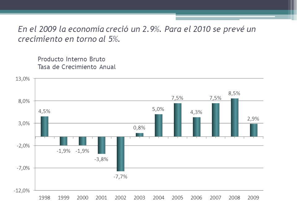 En el 2009 la economía creció un 2.9%. Para el 2010 se prevé un crecimiento en torno al 5%.