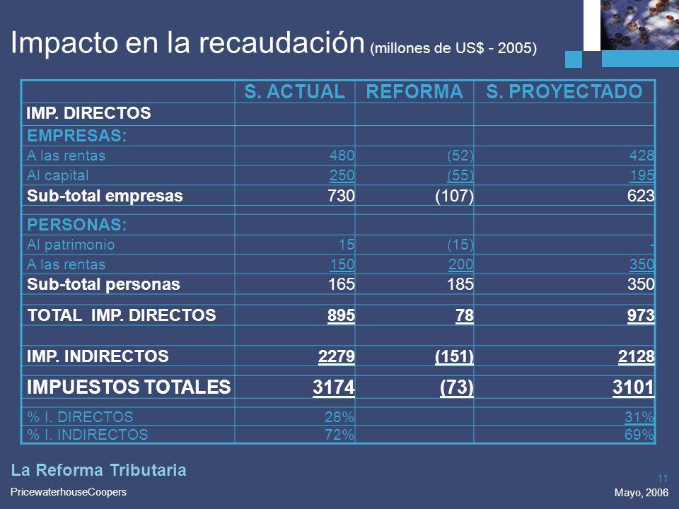 PricewaterhouseCoopers Mayo, 2006 11 La Reforma Tributaria Impacto en la recaudación (millones de US$ - 2005) S. ACTUALREFORMAS. PROYECTADO IMP. DIREC
