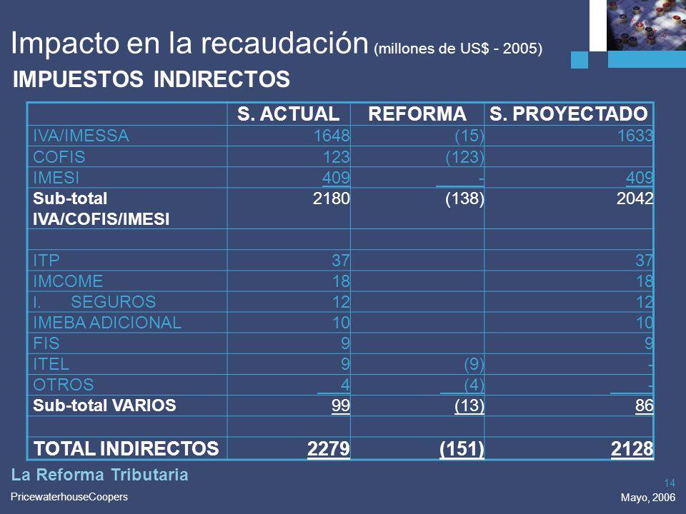 PricewaterhouseCoopers Mayo, 2006 14 La Reforma Tributaria Impacto en la recaudación (millones de US$ - 2005) IMPUESTOS INDIRECTOS S. ACTUALREFORMAS.