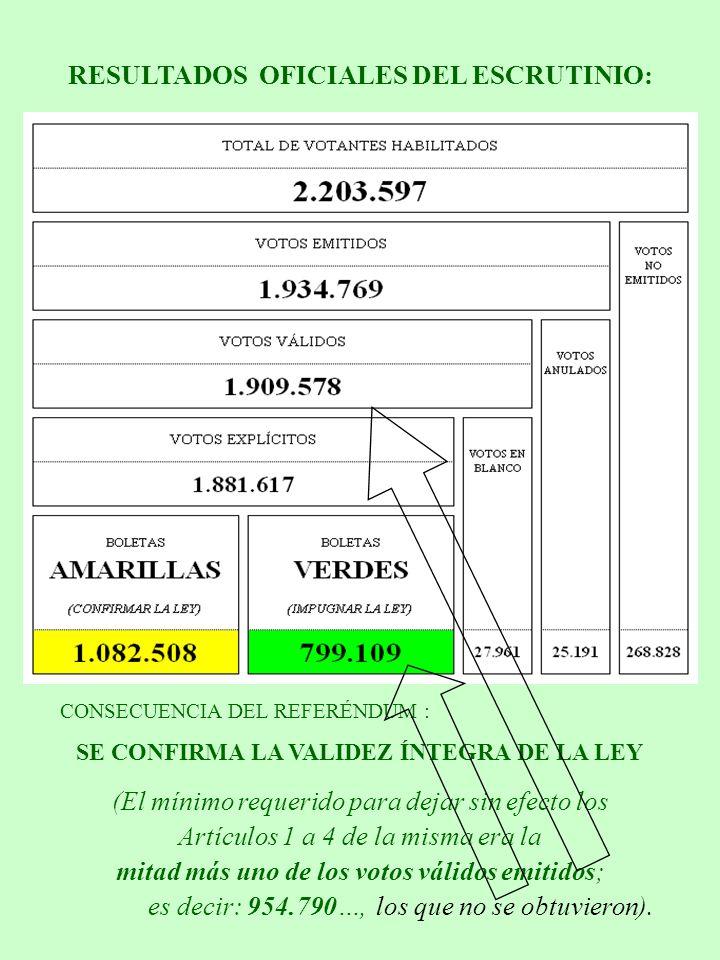 (El mínimo requerido para dejar sin efecto los Artículos 1 a 4 de la misma era la mitad más uno de los votos válidos emitidos; CONSECUENCIA DEL REFERÉNDUM : SE CONFIRMA LA VALIDEZ ÍNTEGRA DE LA LEY RESULTADOS OFICIALES DEL ESCRUTINIO: los que no se obtuvieron).