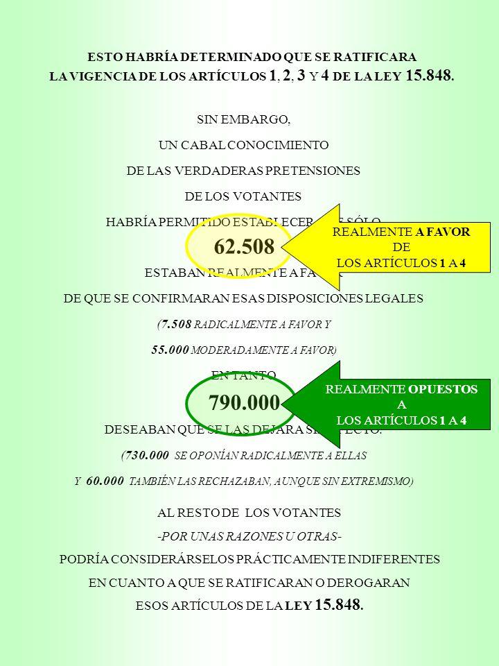 SIN EMBARGO, UN CABAL CONOCIMIENTO DE LAS VERDADERAS PRETENSIONES DE LOS VOTANTES HABRÍA PERMITIDO ESTABLECER QUE SÓLO 62.508 ESTABAN REALMENTE A FAVOR DE QUE SE CONFIRMARAN ESAS DISPOSICIONES LEGALES (7.508 RADICALMENTE A FAVOR Y 55.000 MODERADAMENTE A FAVOR) EN TANTO 790.000 DESEABAN QUE SE LAS DEJARA SIN EFECTO.