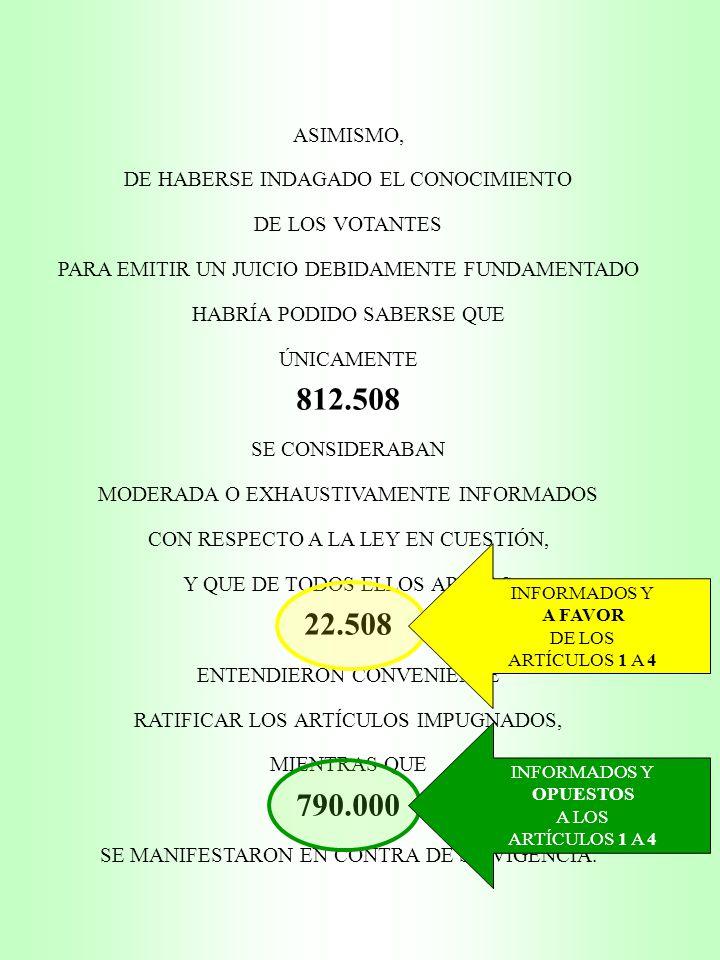 ASIMISMO, DE HABERSE INDAGADO EL CONOCIMIENTO DE LOS VOTANTES PARA EMITIR UN JUICIO DEBIDAMENTE FUNDAMENTADO HABRÍA PODIDO SABERSE QUE ÚNICAMENTE 812.508 SE CONSIDERABAN MODERADA O EXHAUSTIVAMENTE INFORMADOS CON RESPECTO A LA LEY EN CUESTIÓN, Y QUE DE TODOS ELLOS APENAS 22.508 ENTENDIERON CONVENIENTE RATIFICAR LOS ARTÍCULOS IMPUGNADOS, MIENTRAS QUE 790.000 SE MANIFESTARON EN CONTRA DE SU VIGENCIA.