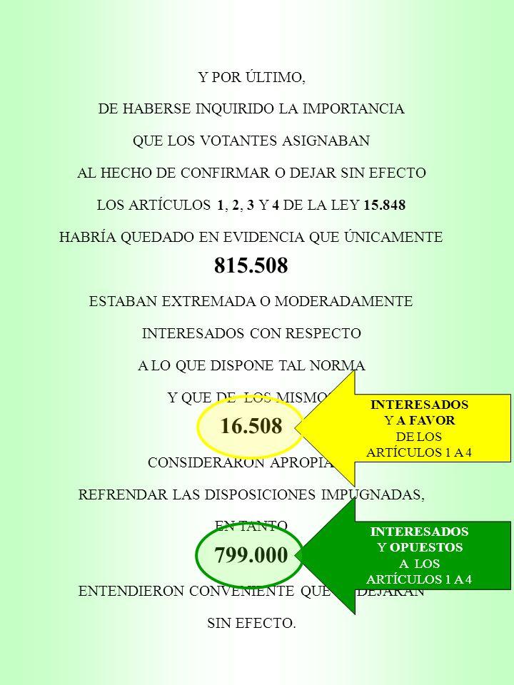Y POR ÚLTIMO, DE HABERSE INQUIRIDO LA IMPORTANCIA QUE LOS VOTANTES ASIGNABAN AL HECHO DE CONFIRMAR O DEJAR SIN EFECTO LOS ARTÍCULOS 1, 2, 3 Y 4 DE LA LEY 15.848 HABRÍA QUEDADO EN EVIDENCIA QUE ÚNICAMENTE 815.508 ESTABAN EXTREMADA O MODERADAMENTE INTERESADOS CON RESPECTO A LO QUE DISPONE TAL NORMA Y QUE DE LOS MISMOS 16.508 CONSIDERARON APROPIADO REFRENDAR LAS DISPOSICIONES IMPUGNADAS, EN TANTO 799.000 ENTENDIERON CONVENIENTE QUE SE DEJARAN SIN EFECTO.