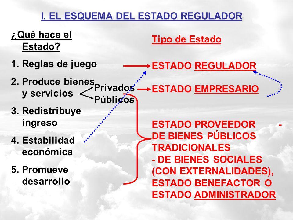 INDICE I.El esquema del Estado regulador II.Un ejemplo de la dura realidad de las malas regulaciones y sus enseñanzas III.¿Cómo el Uruguay no hay? IV.