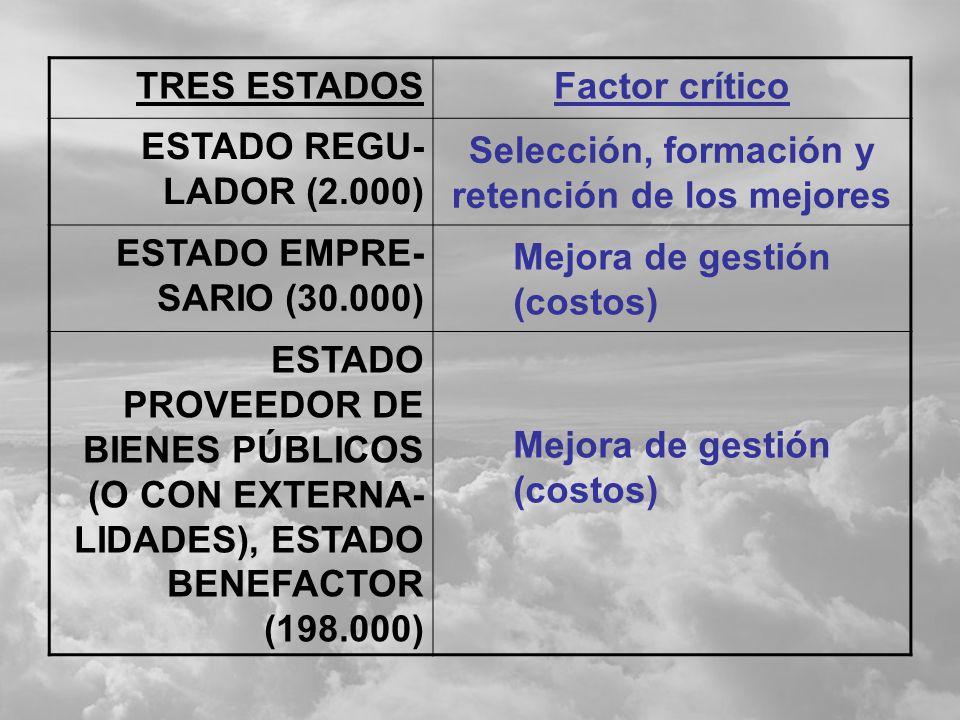 TRES ESTADOS230.000 Funcionarios ESTADO REGULADOR 2.000 ESTADO EMPRESARIO 30.000 ESTADO PROVEEDOR DE BIENES PÚBLICOS (O CON EXTERNA- LIDADES), ESTADO