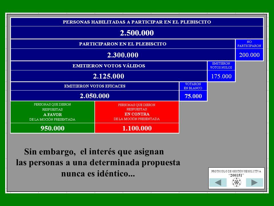 el interés que asignan las personas a una determinada propuesta nunca es idéntico... Sin embargo, PROTOCOLO DE GESTIÓN RESOLUTIVA 200151